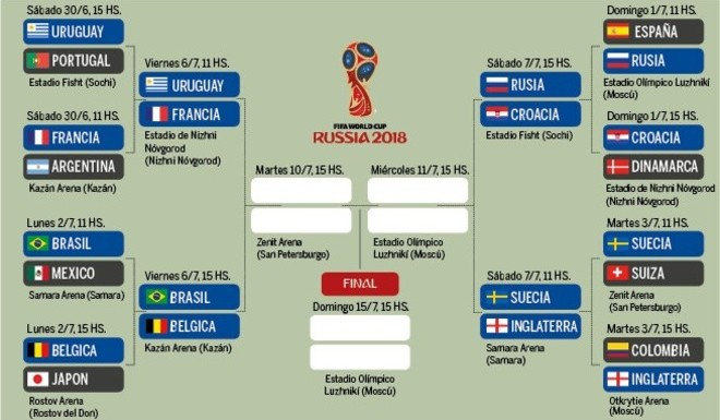 La llave de los cuartos del Mundial Rusia 2018