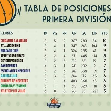 Se juega la séptima fecha del Torneo de Primera División de básquet