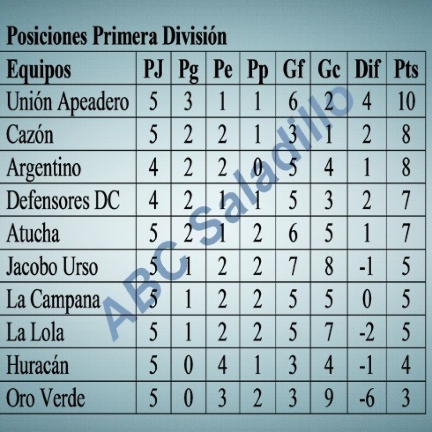 Se jugo la quinta fecha del Torneo Clausura de Primera División